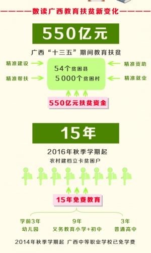 [桂刊]成才一个脱贫一家 未来广西如何扶贫扶智