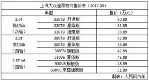 上汽大众途昂正式上市 售价30.89万-51.89万元