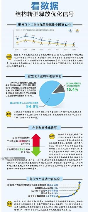 供给侧结构性改革一年看广西工业经济新变化(图)