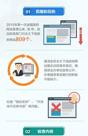 图解:广西开展永久下线政府网站整合迁移专项检查 未经批准不得自行下线!