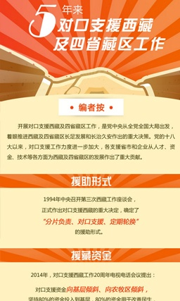 图解|5年来对口支援西藏及四省藏区工作