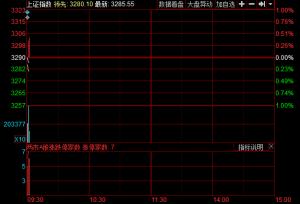 开盘:两市低开沪指跌0.02% 银行板块领涨