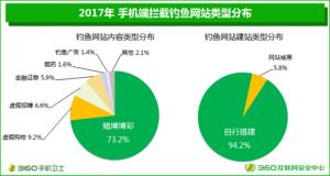 360发布中国手机安全状态报告