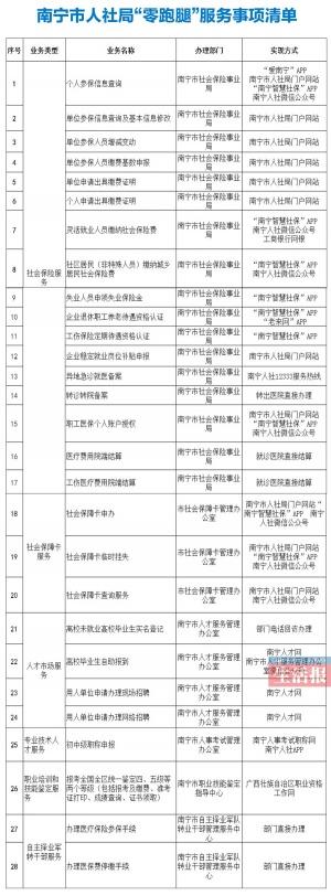 """南宁市人社局发布办事""""零跑腿""""清单"""