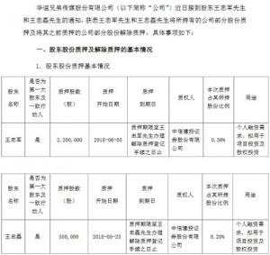 华谊兄弟:股权质押不是抛售股票