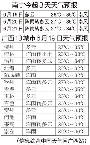 收假上班第一天广西大部多云 南宁中暑指数达5级