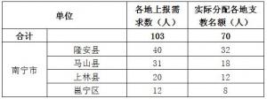 广西将招募退休教师前往乡村支教 南宁有70个名额