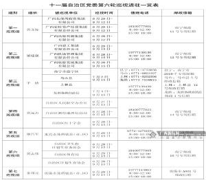 十一届自治区党委第六轮巡视全进驻