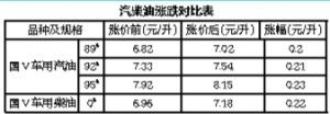 广西成品油价创年内最大涨幅 加满一箱多花10.5元