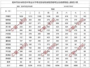 桂林中考成绩公布 全市4860名考生获一等成绩