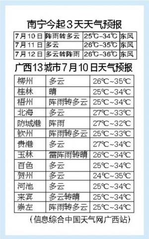 广西此轮强降水结束 未来几天将转为高温天气(图)