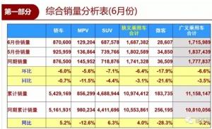 """上半年车市增长4% SUV""""退潮"""" 新能源狂飙"""
