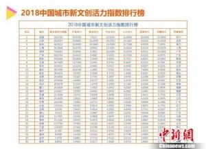 中国城市新文创活力排行揭晓 成都排名第一