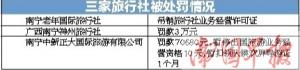 南宁三家旅行社存在违法失信行为 被列入