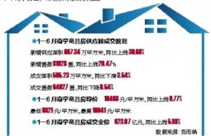 南宁新建商品住宅价格环比上涨2% 成交量小幅下滑