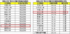 合众人寿广西分公司获广西保险行业服务质量测评第四名