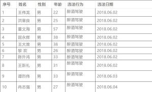 世界杯期间海口206名司机因酒驾被罚 |附部分名单