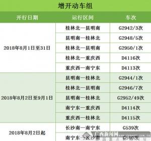 暑运过半 广西铁路再增开或重联34趟动车(图)