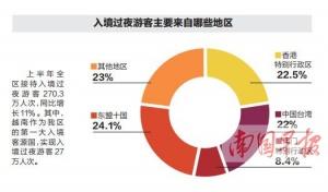 上半年广西接待游客破3亿 超一半区外游来自广东