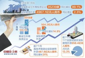 前7个月全国新设立外商投资企业增长99.1% 实际使用外资稳定增长结构优化