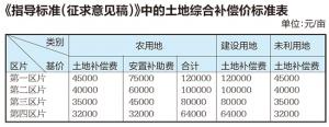 南宁拟调整集体土地征收补偿安置政策 补偿有提高