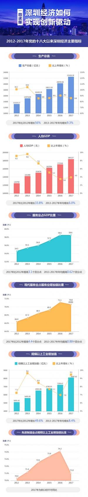 一图读懂深圳经济如何实现创新驱动