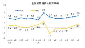 房租上涨拉动8月消费居住价格环比上涨0.5%