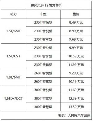 售8.49万-13.59万元 东风风行T5正式上市
