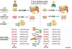 数据反映广西人的生活 农村居民最爱购买手机