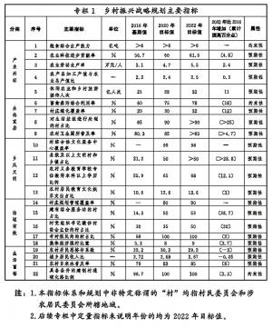 中共中央 国务院 印发《乡村振兴战略规划(2018-2022年)》