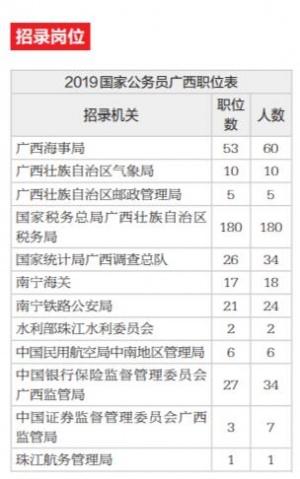 国考报名共招录1.45万余人 税务和海事是招录大户