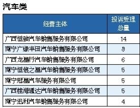 南宁2018年第三季度12315受理消费投诉共4952件