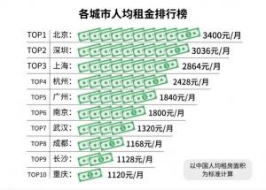 """租客调查报告:单身""""城漂族""""占比达七成"""