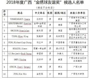 """2018年度广西""""金绣球友谊奖""""候选人公示"""