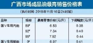 国内成品油价迎4年来最大降幅 92#汽油每升降4毛