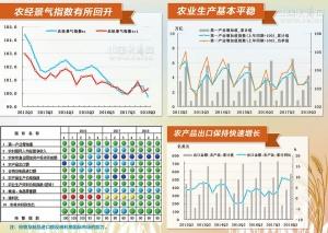 三季度中经农业经济景气指数报告显示:稳中提质