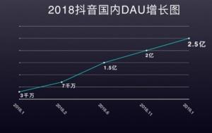 抖音持续高增长 国内日活跃用户突破2.5亿