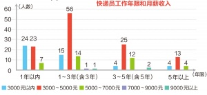 南宁快递小哥调研报告出炉 高中和大专学历占多数