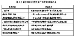 我区8项专利荣获中国专利优秀奖