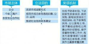 """2月1日起 广西市场主体失信将""""一处违法处处受限"""""""