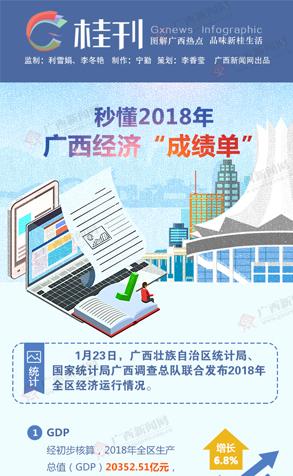 """【桂刊】秒懂2018广西经济""""成绩单"""""""