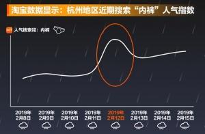 杭州周末有望见阳光 淘宝