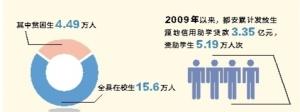 都安瑶族自治县:助学贷款雪中送炭