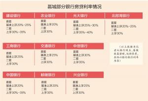 手机pt电子技巧多家银行下调房贷利率 为两年多来首次(图)