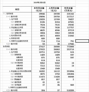 广西2019年1月金融机构存贷款情况公布