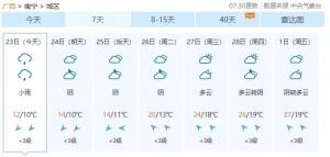 广西又进入阴雨模式!未来一周