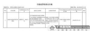 北流农信合作联社被处1万元罚款