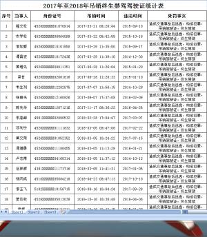 百色交警公布2017-2018年度终生禁驾人员名单