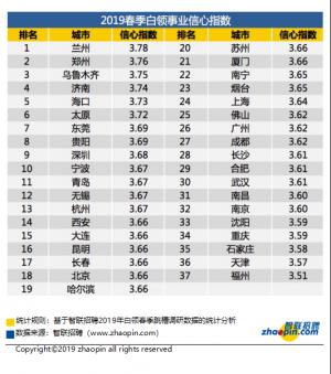 2019年南宁白领近7成有跳槽行动 低于去年同期
