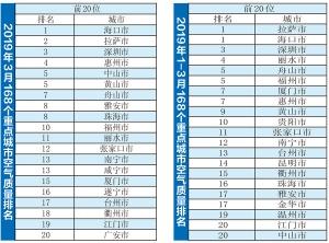 """南宁""""气质""""越来越好 两榜单均排全国前20名(图)"""
